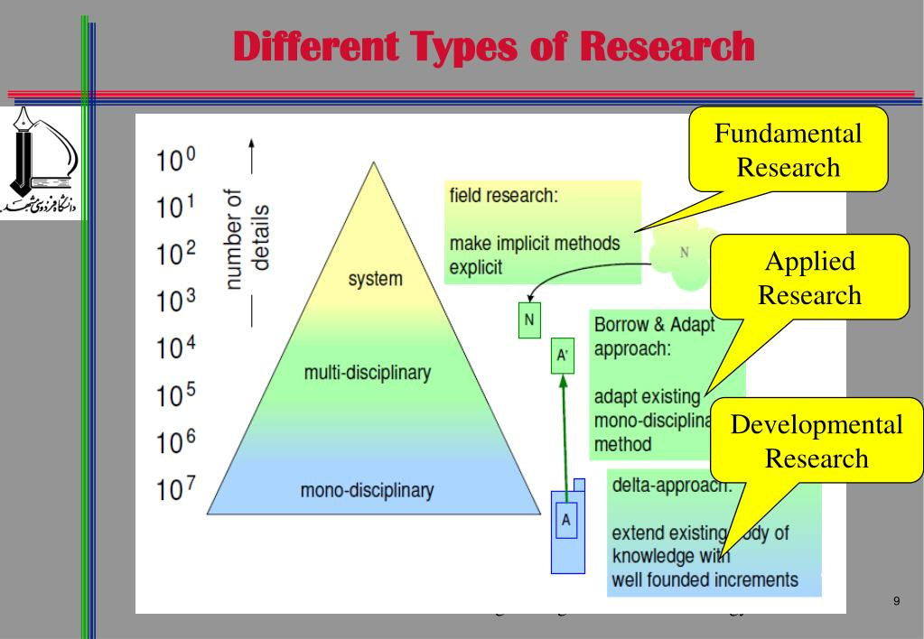 Different types of research methodology