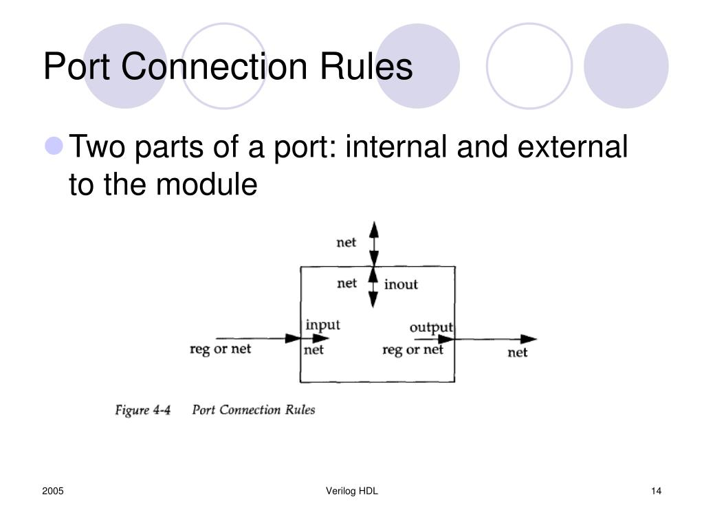 Port Connection Rules