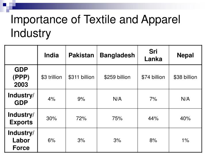 Importance of textile and apparel industry