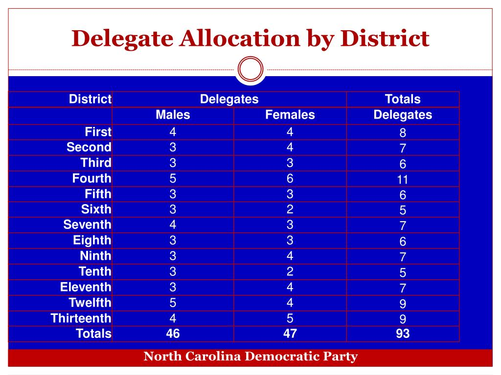 Delegate Allocation by District