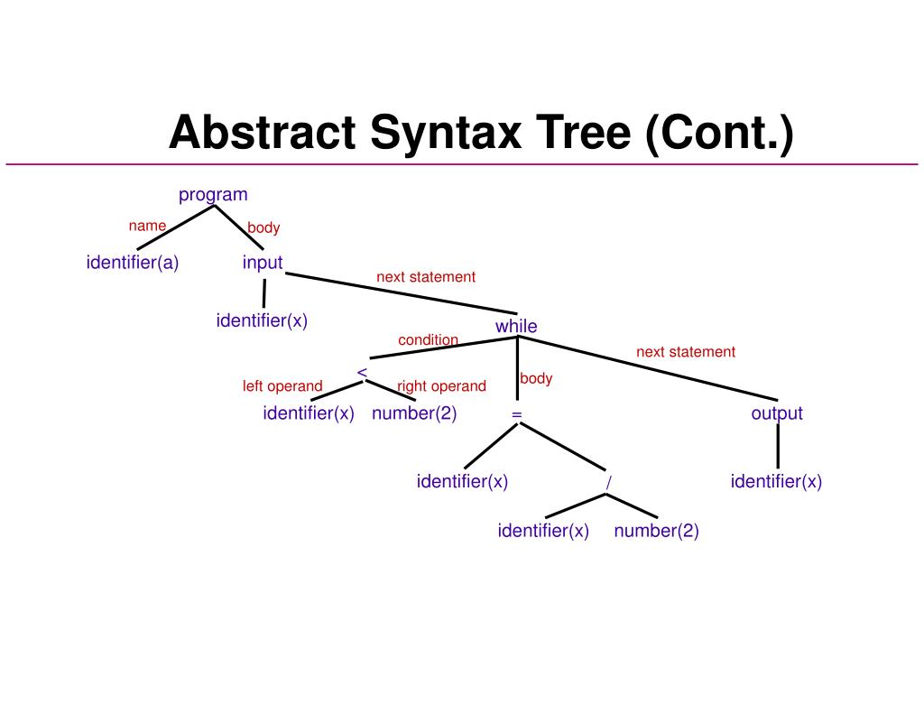 Abstract Syntax Tree (Cont.)