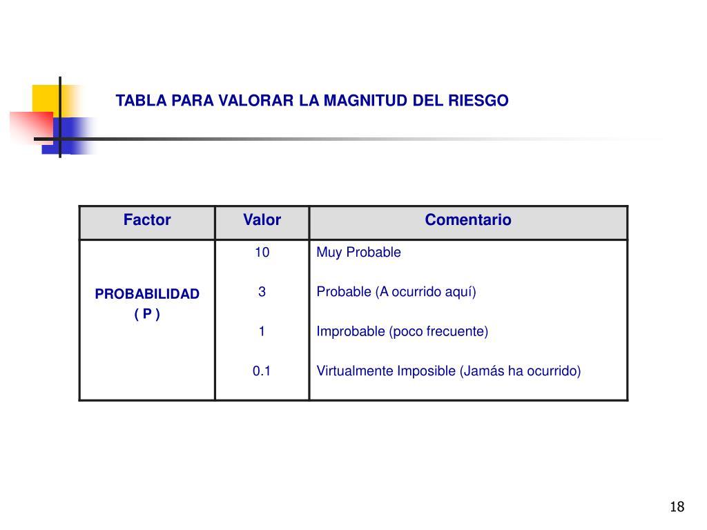 TABLA PARA VALORAR LA MAGNITUD DEL RIESGO