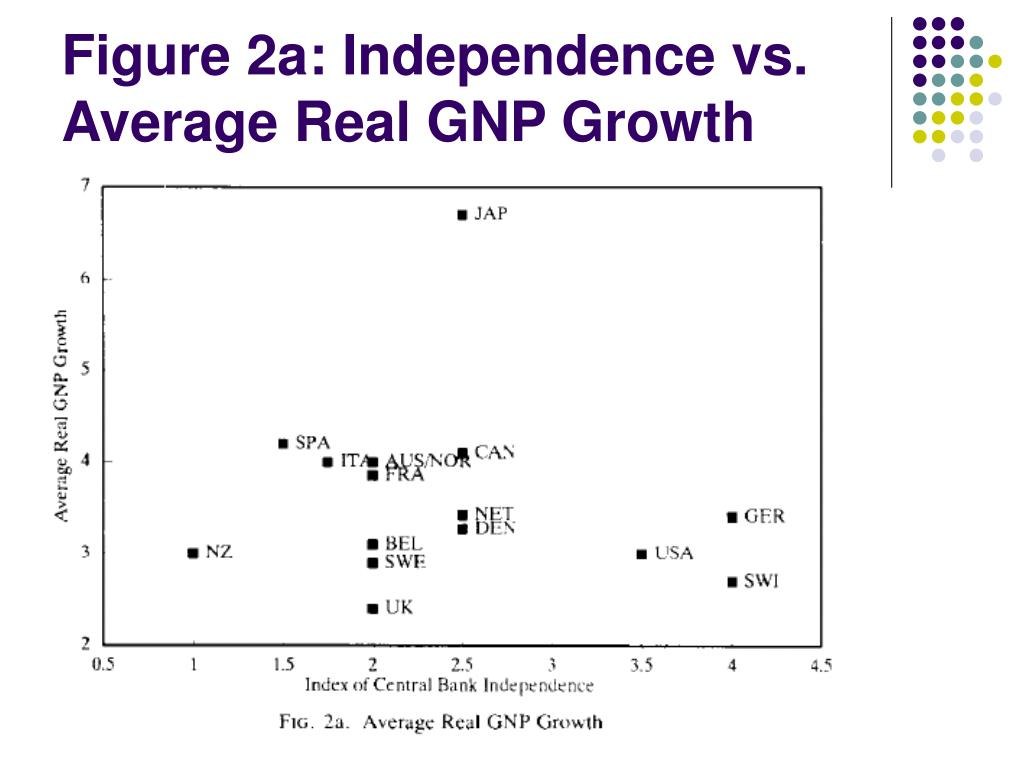 Figure 2a: Independence vs. Average Real GNP Growth