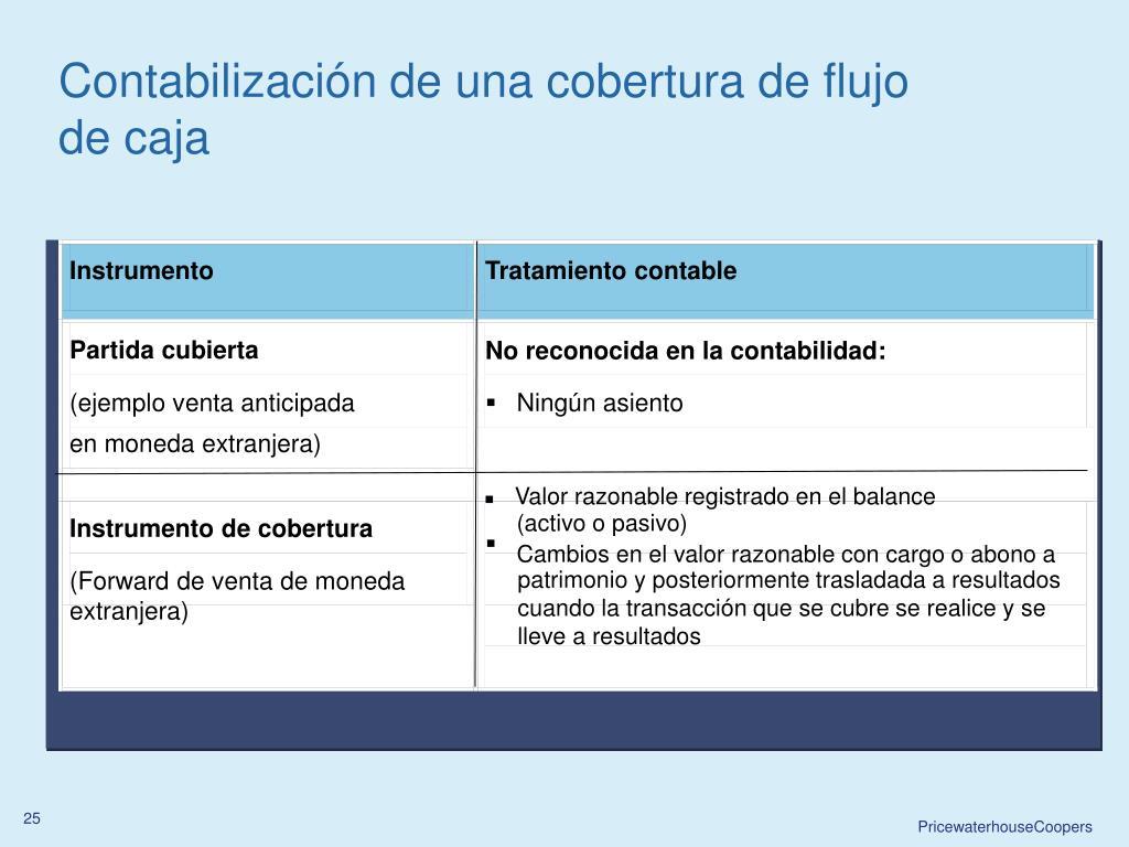 Contabilización de una cobertura de flujo de caja