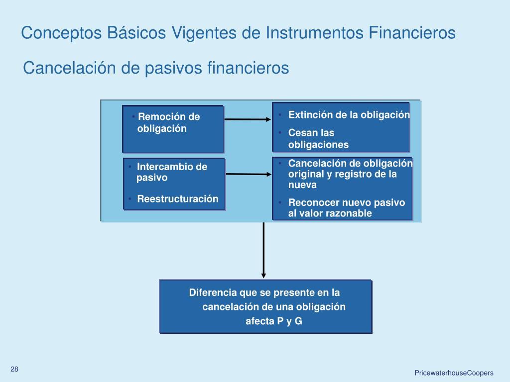 Conceptos Básicos Vigentes de Instrumentos Financieros