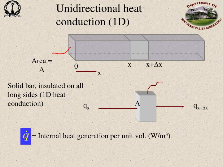 Unidirectional heat conduction (1D)