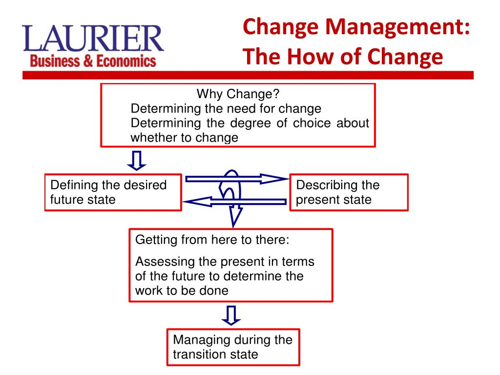 Change Management: The How of Change