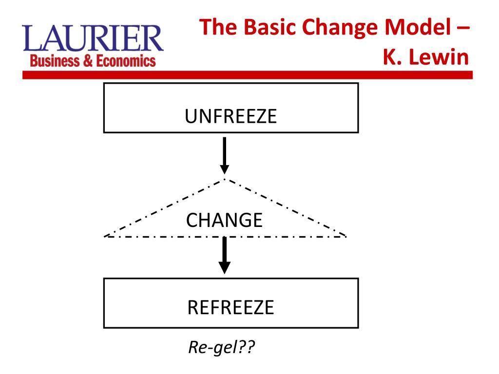The Basic Change Model – K. Lewin