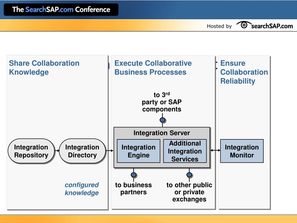 SAP Exchange Infrastructure
