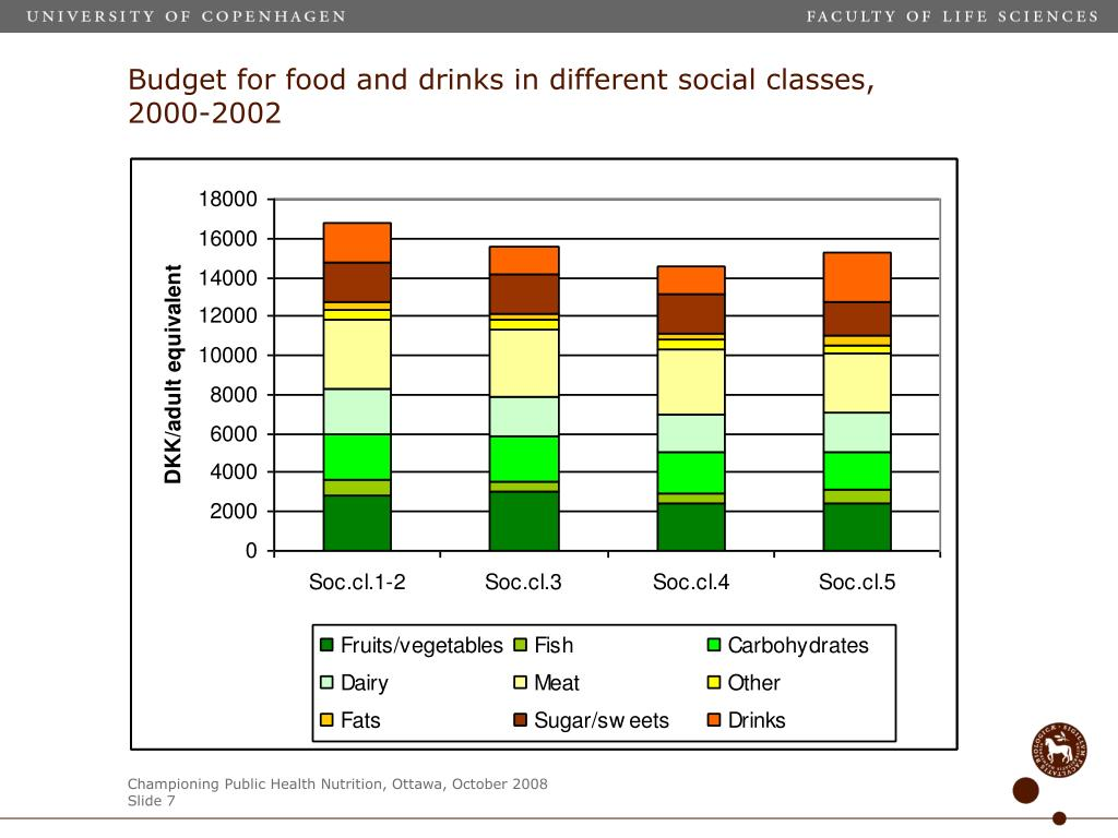 Budget for food and drinks in different social classes, 2000-2002