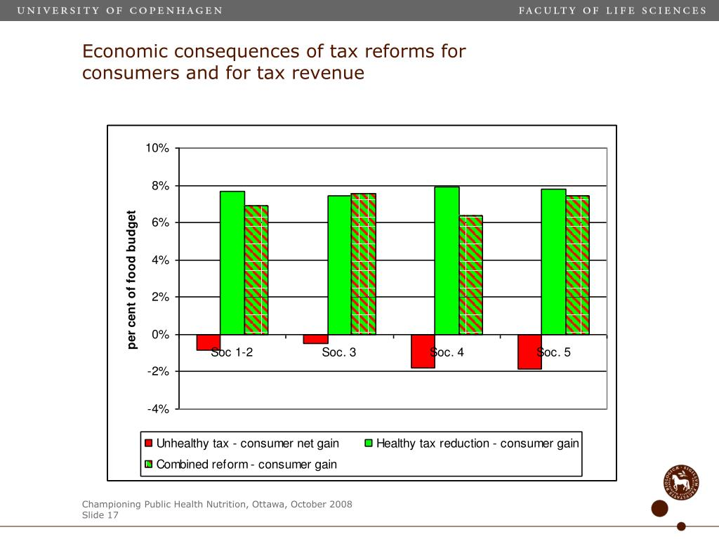 Economic consequences of tax reforms for consumers and for tax revenue