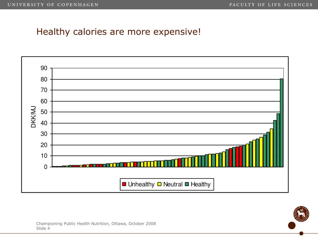 Healthy calories are more expensive!