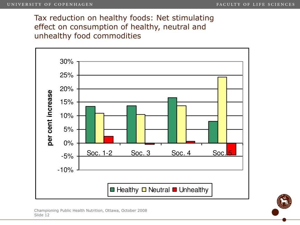 Tax reduction on healthy foods: Net stimulating effect on consumption of healthy, neutral and unhealthy food commodities