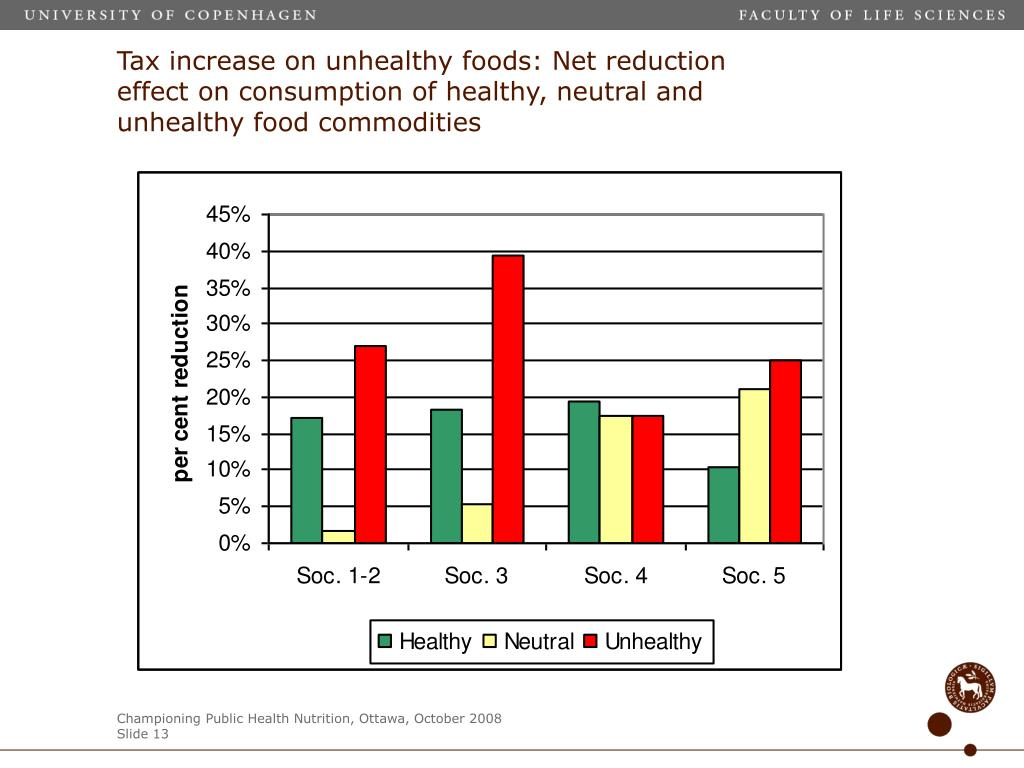 Tax increase on unhealthy foods: Net reduction effect on consumption of healthy, neutral and unhealthy food commodities