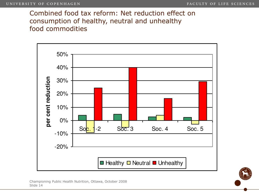 Combined food tax reform: Net reduction effect on consumption of healthy, neutral and unhealthy food commodities