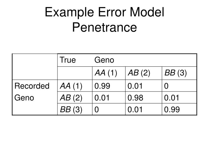 Example Error Model Penetrance