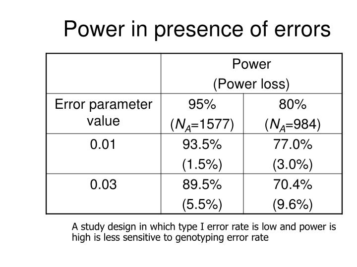 Power in presence of errors