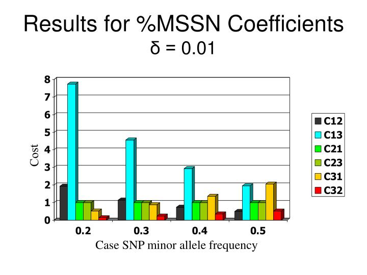 Results for %MSSN Coefficients