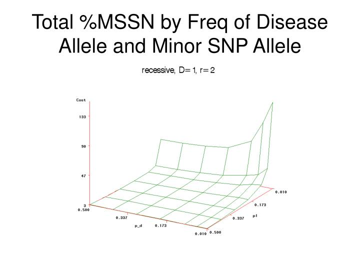 Total %MSSN by Freq of Disease Allele and Minor SNP Allele