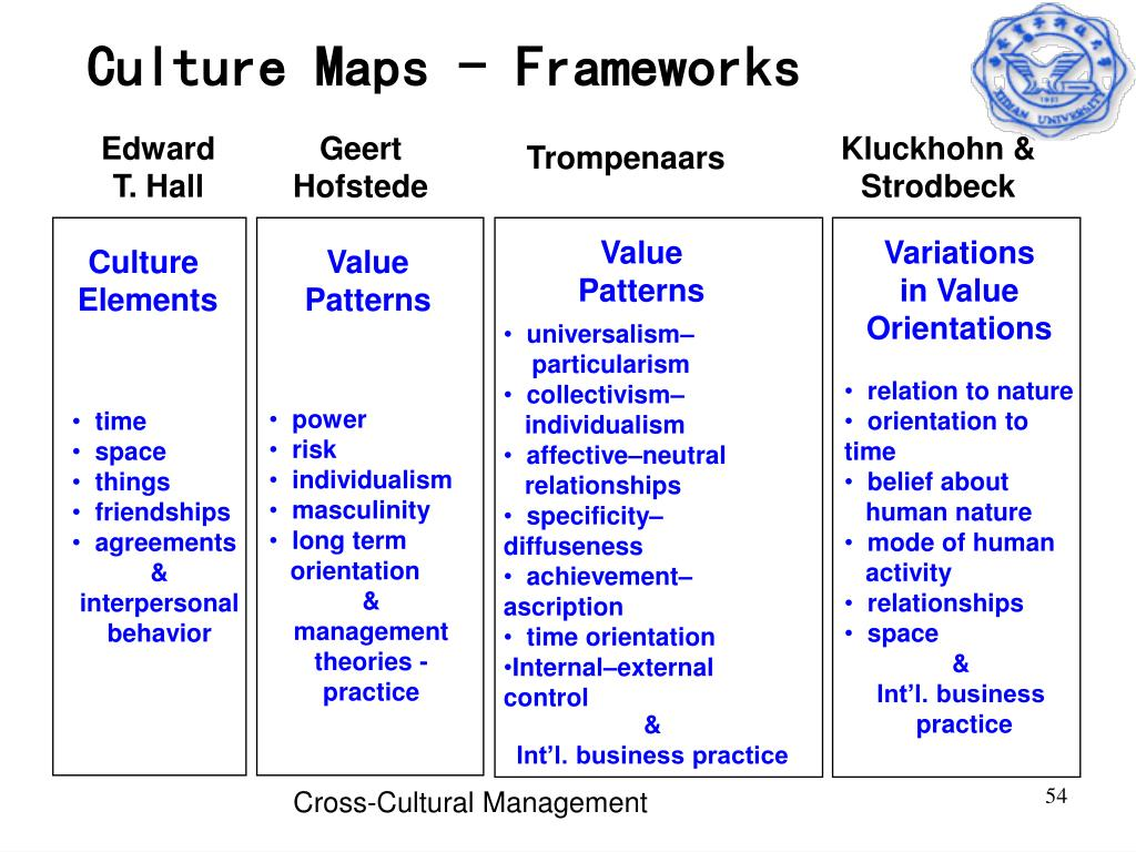 Culture Maps - Frameworks