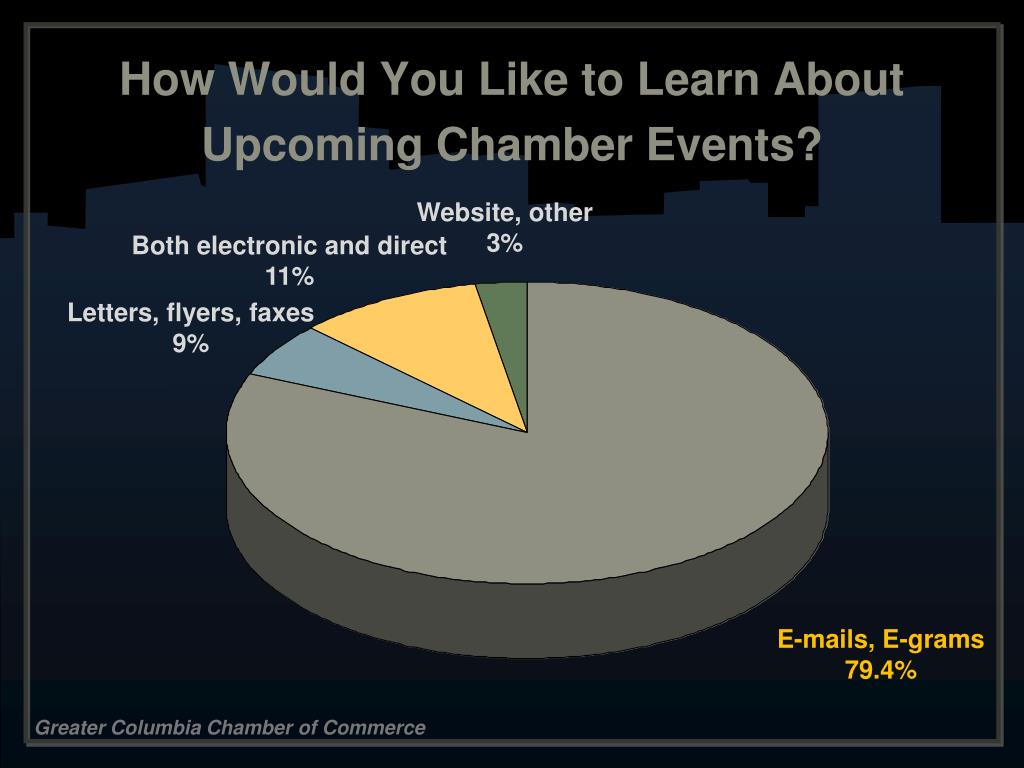 How Would You Like to Learn About Upcoming Chamber Events?