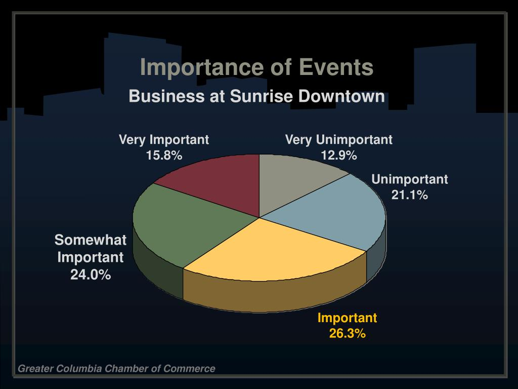 Importance of Events