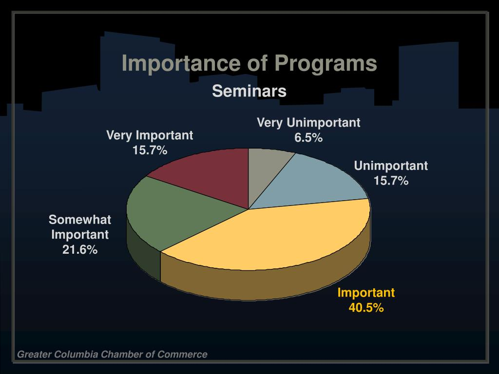 Importance of Programs