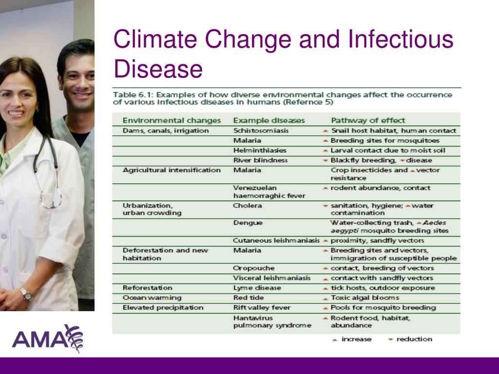 Climate Change and Infectious Disease