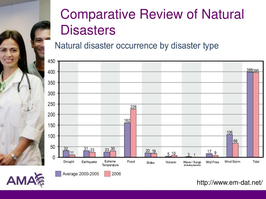 Comparative Review of Natural Disasters