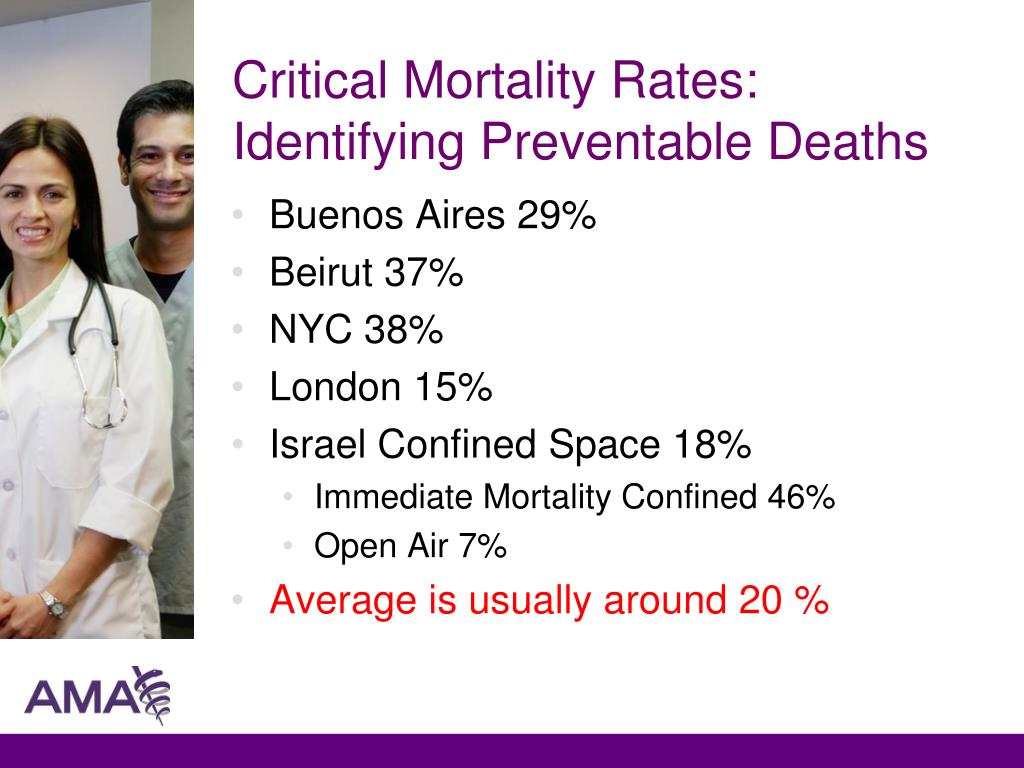 Critical Mortality Rates:  Identifying Preventable Deaths