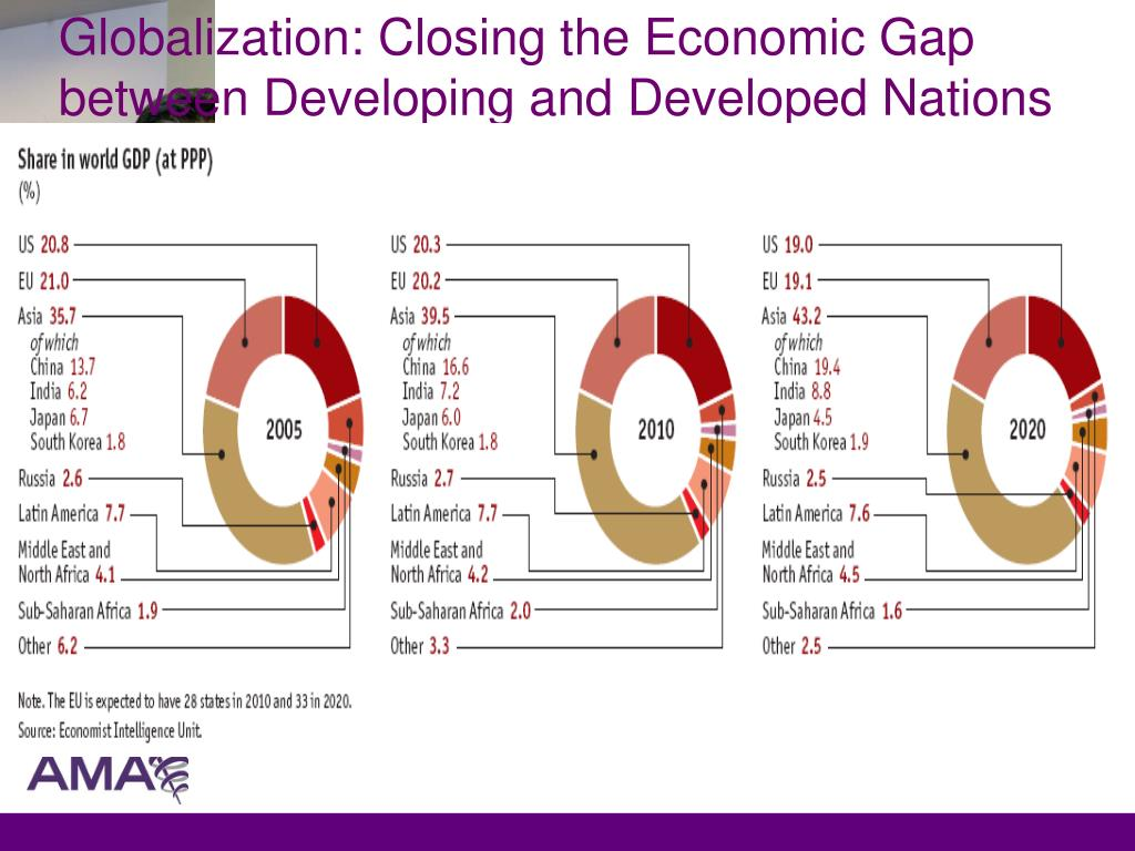 Globalization: Closing the Economic Gap between Developing and Developed Nations