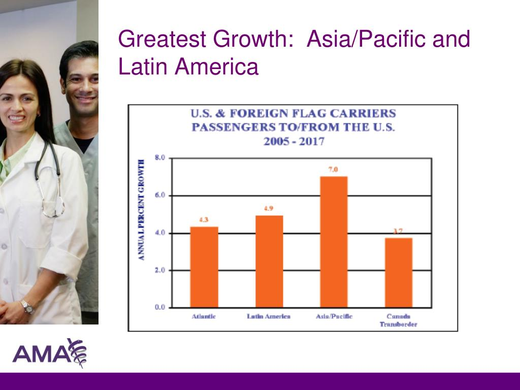 Greatest Growth:  Asia/Pacific and Latin America