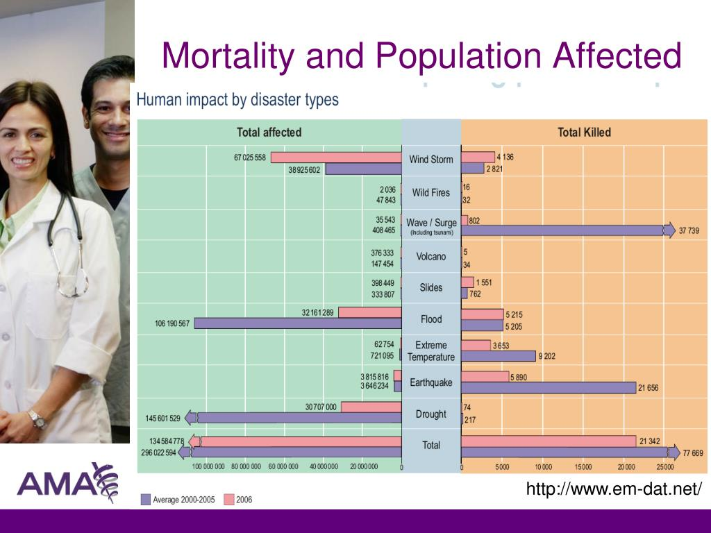 Mortality and Population Affected