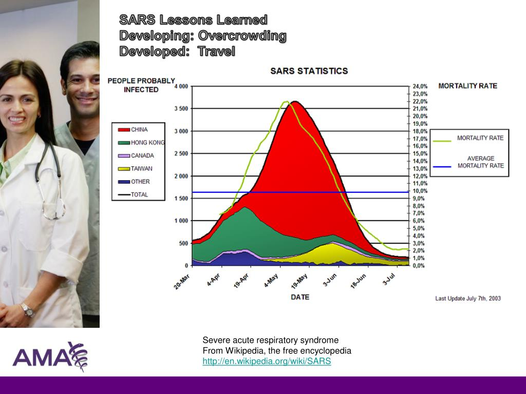 SARS Lessons Learned