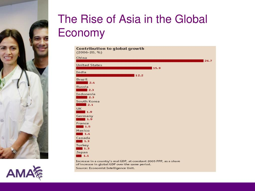The Rise of Asia in the Global Economy