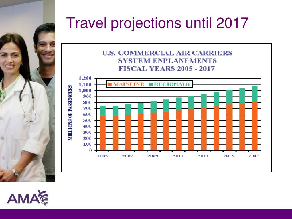 Travel projections until 2017
