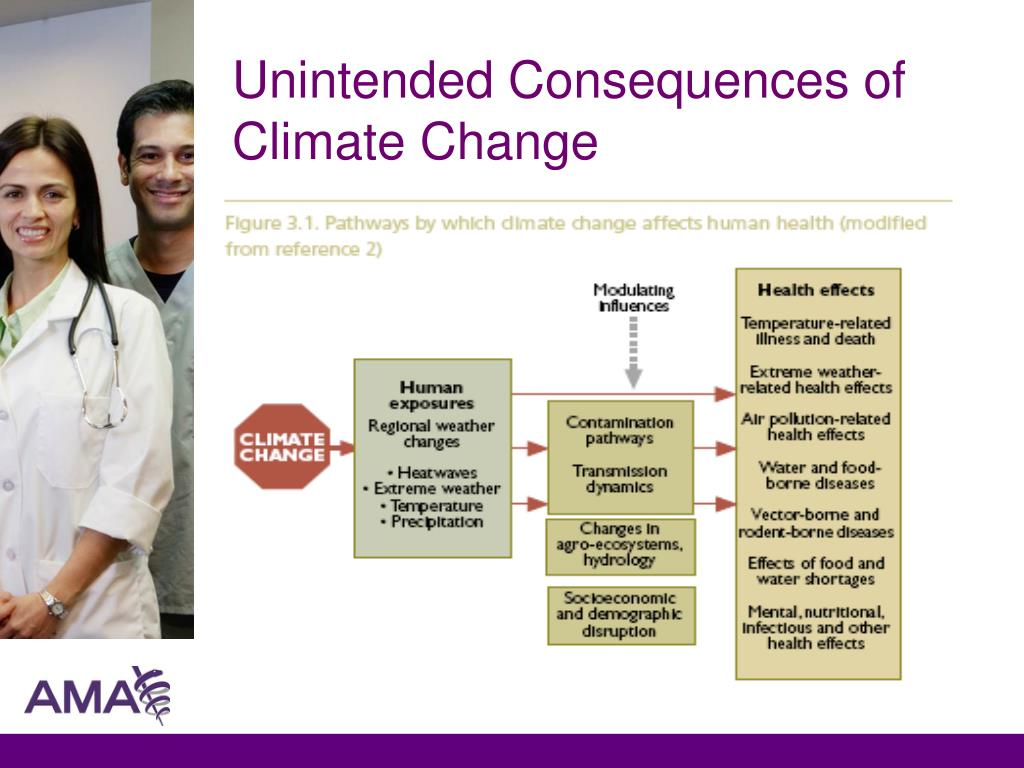 Unintended Consequences of Climate Change