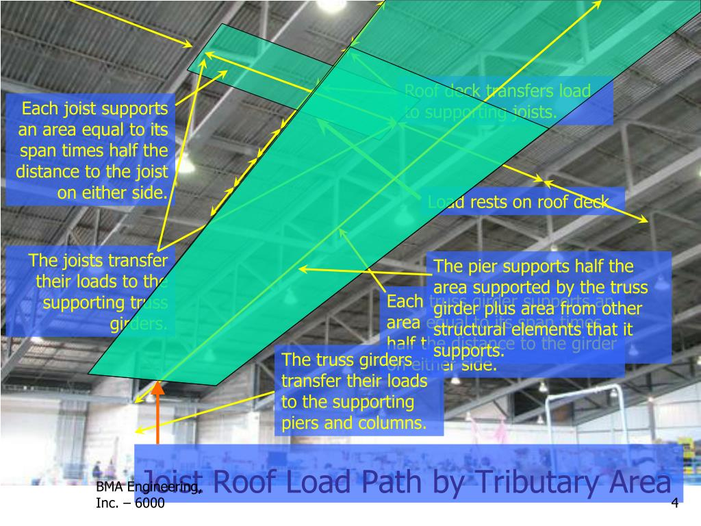 Ppt Introduction Of Open Web Steel Joist Deck And