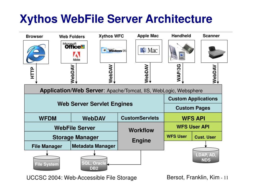 Xythos WebFile Server Architecture