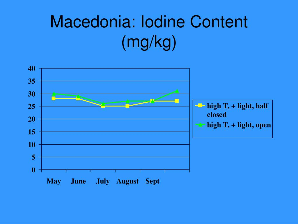 Macedonia: Iodine Content (mg/kg)