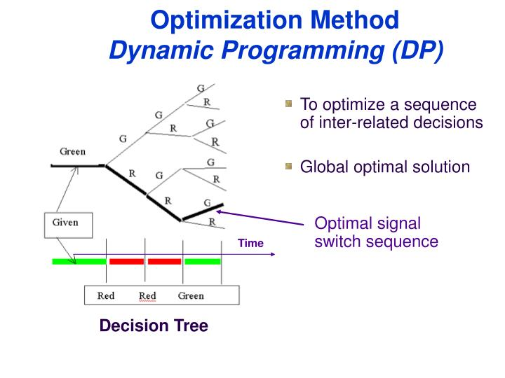 Optimization Method