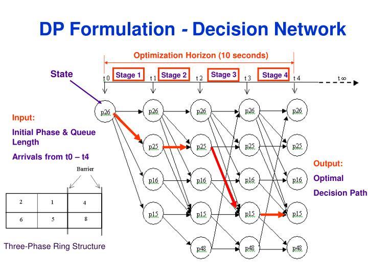 DP Formulation