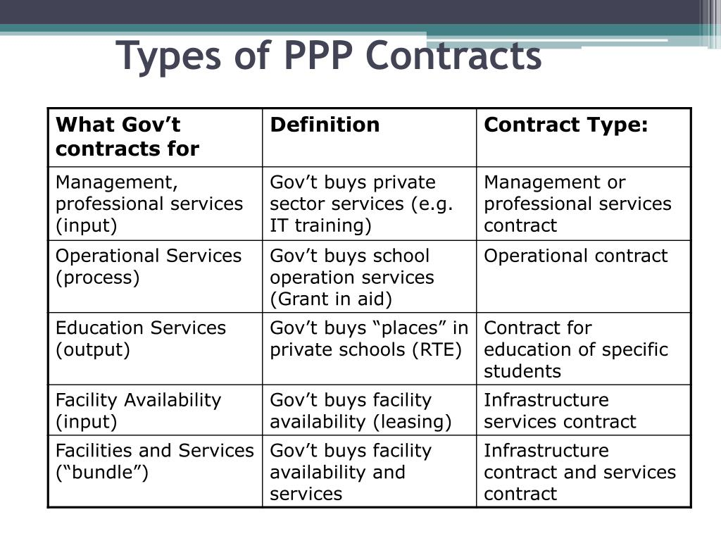 Types of PPP Contracts