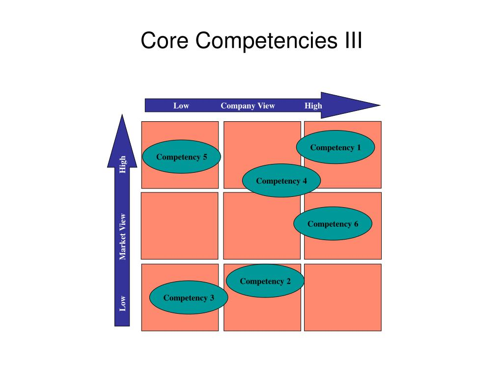 Core Competencies III