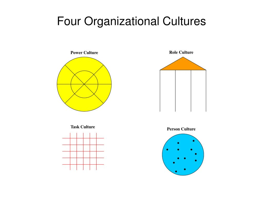 Role Culture