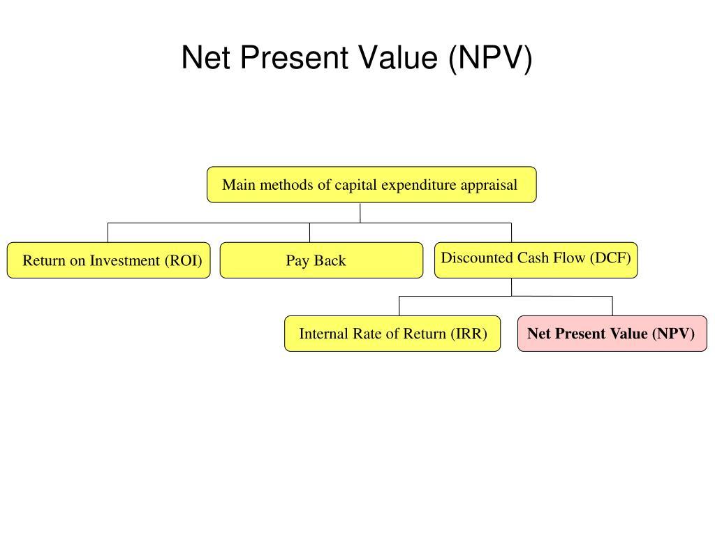 Main methods of capital expenditure appraisal
