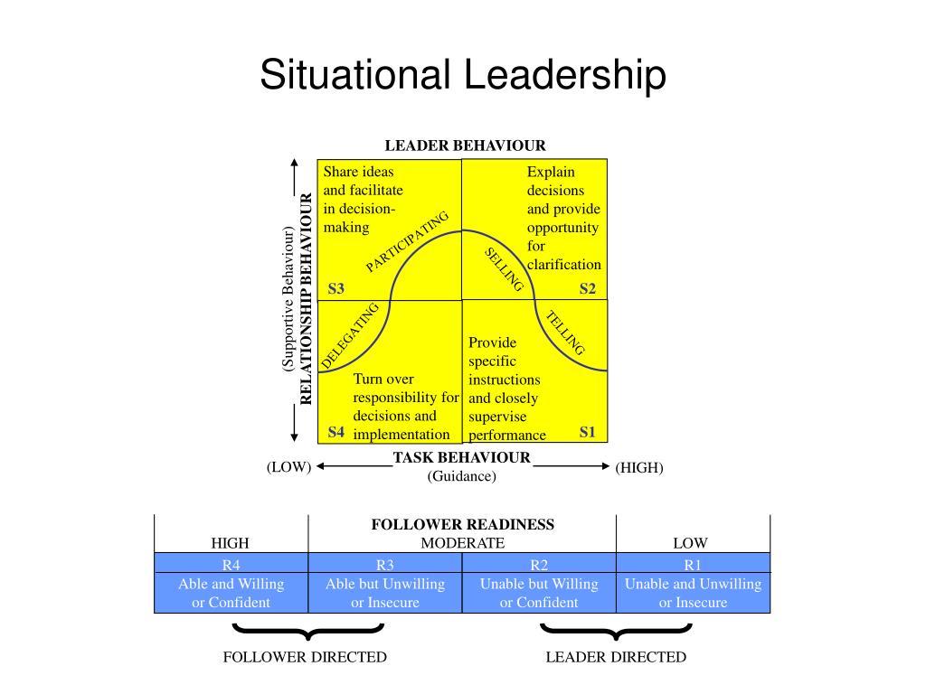 LEADER BEHAVIOUR