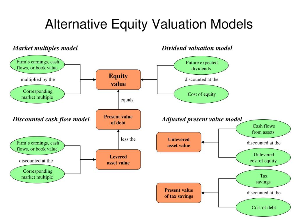 Market multiples model