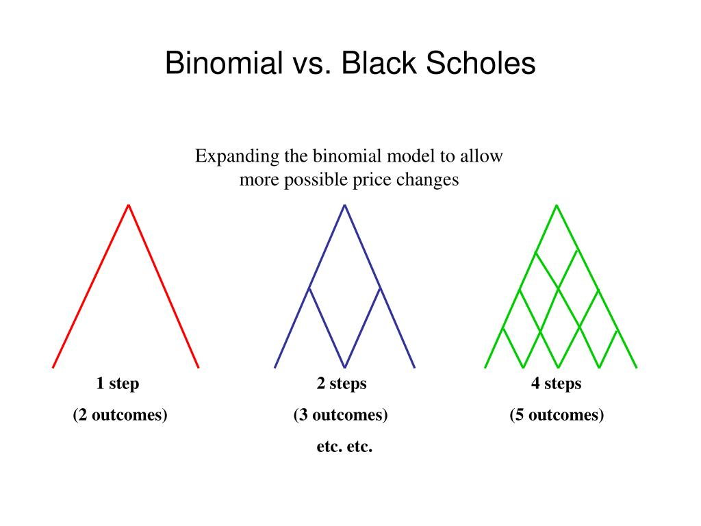 Expanding the binomial model to allow more possible price changes
