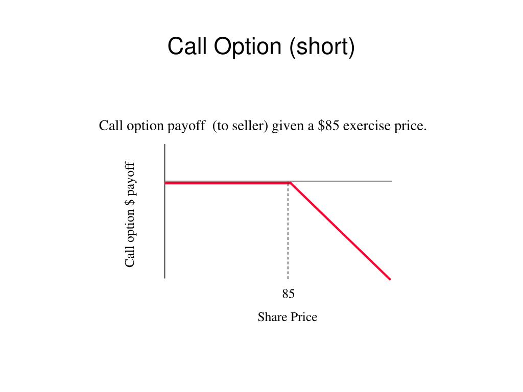 Call option payoff  (to seller) given a $85 exercise price.